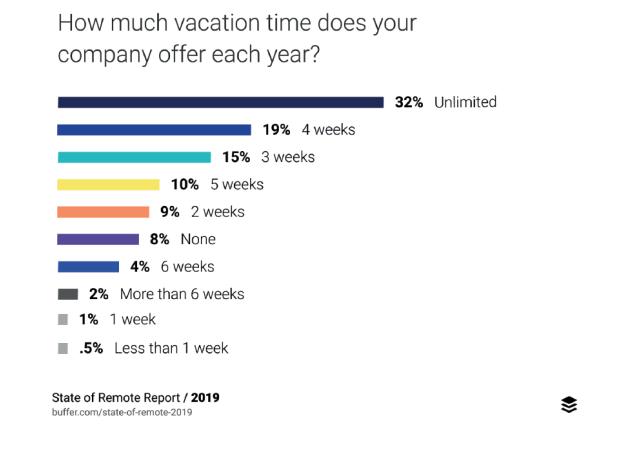 tendências do trabalho remoto
