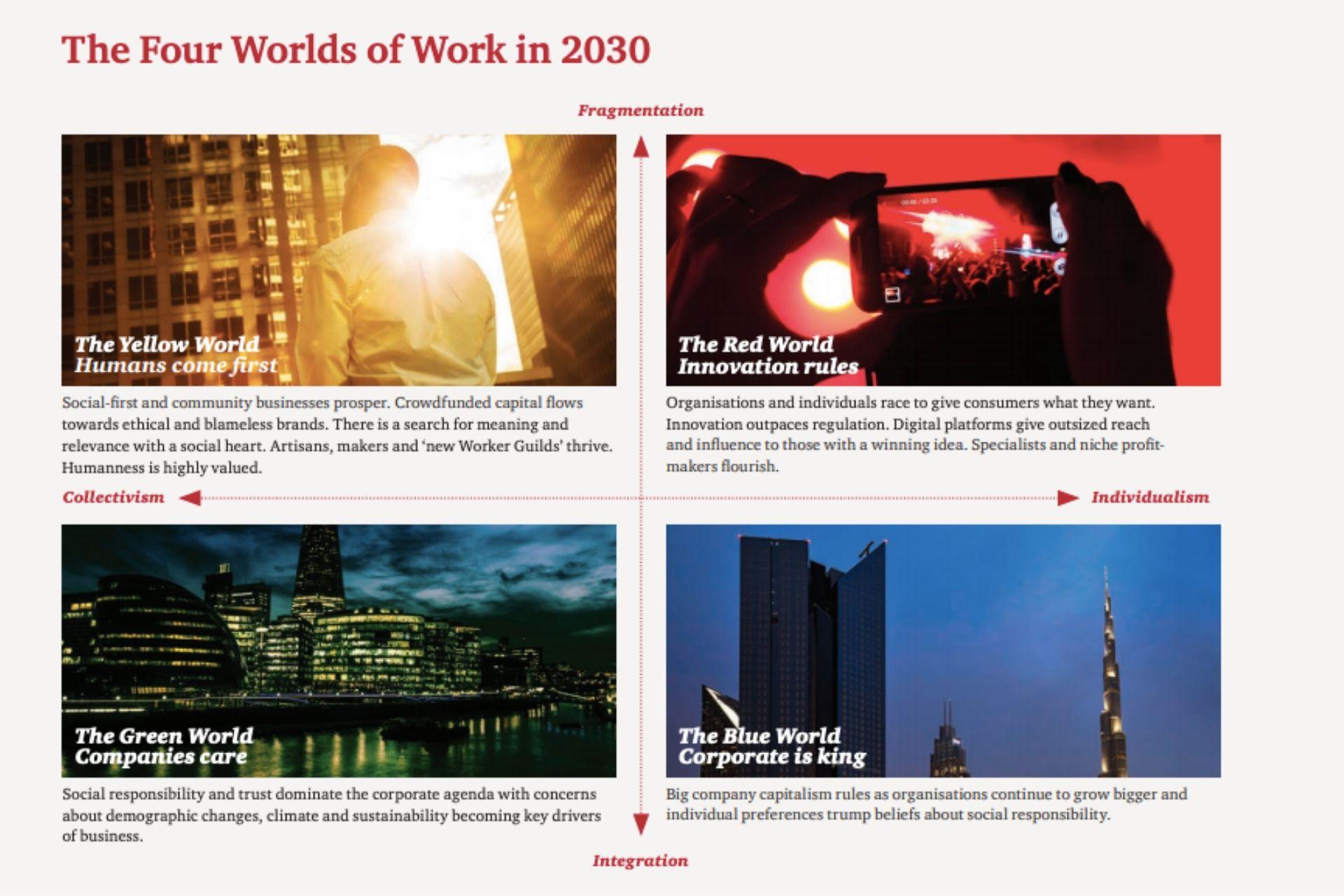trabalho em 2030