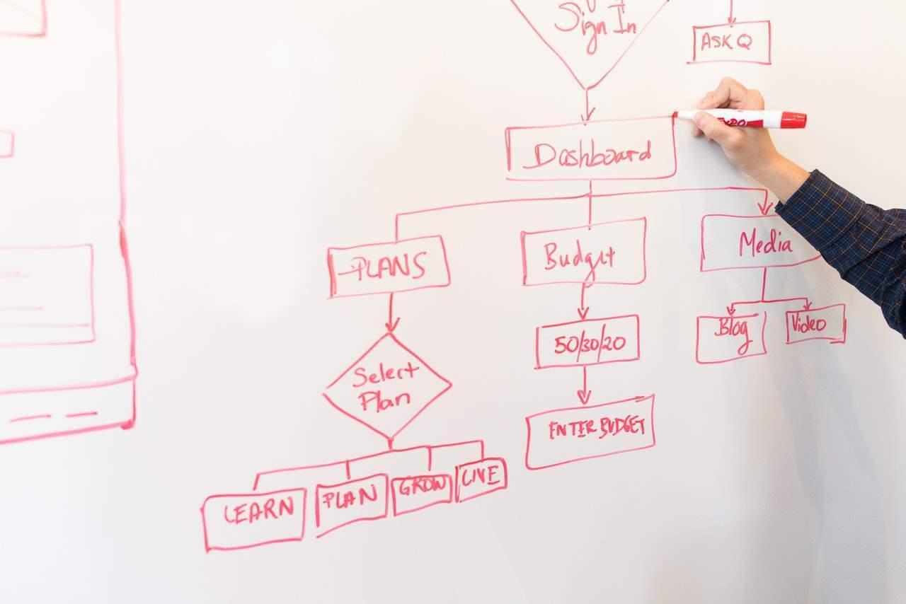 fazer brainstorm remotamente